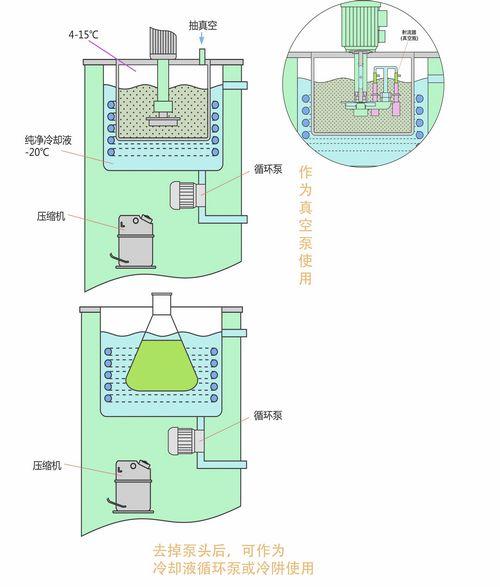 低温循环泵功能