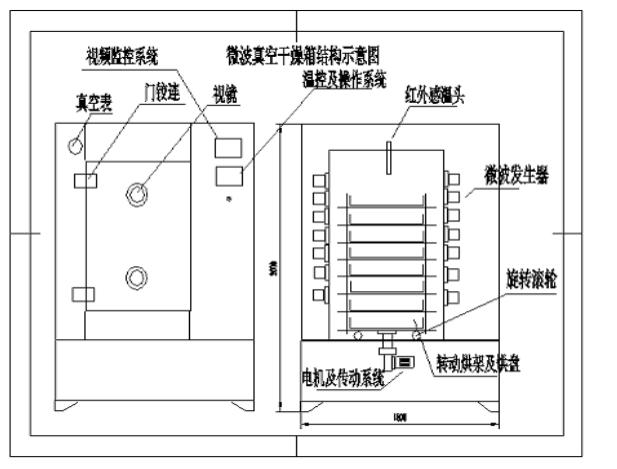 GZWZ-24箱式微波真空干燥机厂家结构及配置 采用独特的平面运转设计,大大提高的箱内容积的实际使用率。装卸料一次性完成,烘架可自由拆卸清洗。烘车共分八层,每层放置一只烘盘,大大提高了物料一次性最大装载量。 2.设备内外壁采用不锈钢制作,材质为304。外壁板材厚度为1.5mm,表面作亚光磨砂处理,复膜保护。内壁板材厚度为8mm,表面作抛光处理。 3.